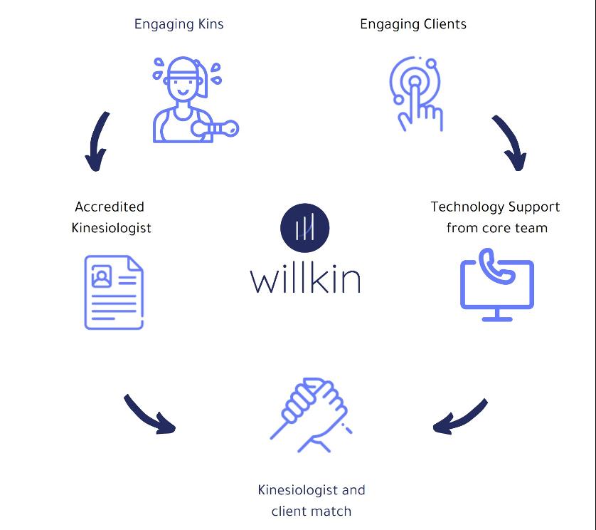 Willkin remote process